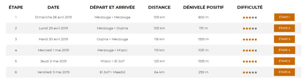 Détail du parcours de la course Garmin Titan désert avec chaque étapes